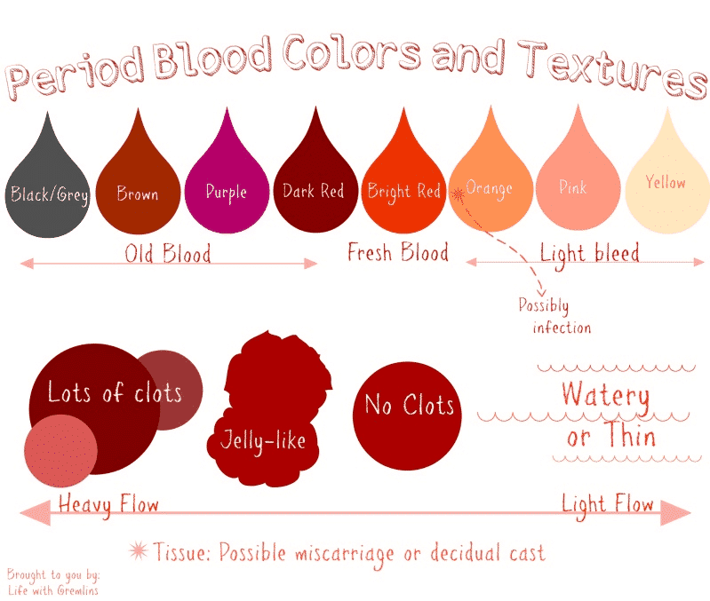 Period Blood Colors And Textures What Do They Mean Besides color, the texture of your blood may change throughout your period. period blood colors and textures what