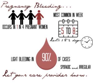 period while pregnant pregnancy bleeding spotting