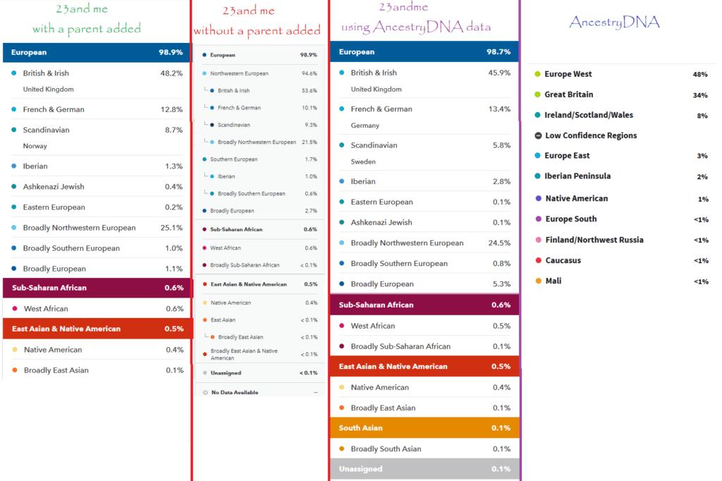 ancestrydna vs 23andme accuracy
