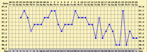 annovulatory bbt chart no ovulation