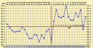 ovulation dip bbt chart basal body chart