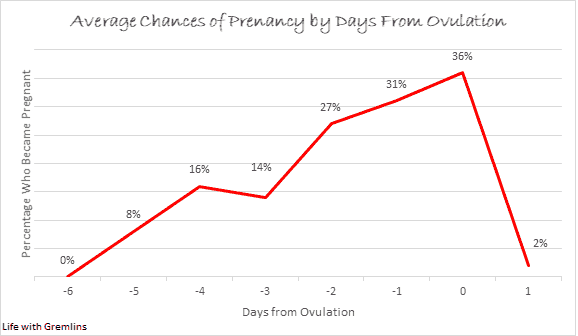 odds of getting pregnant by days from ovulation
