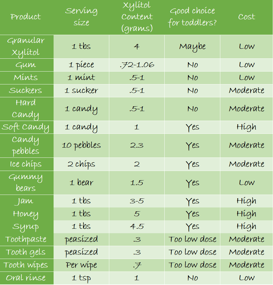 xylitol for toddler teeth dental chart