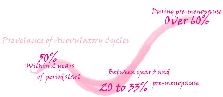 anovulatory cycles prevelance statistics