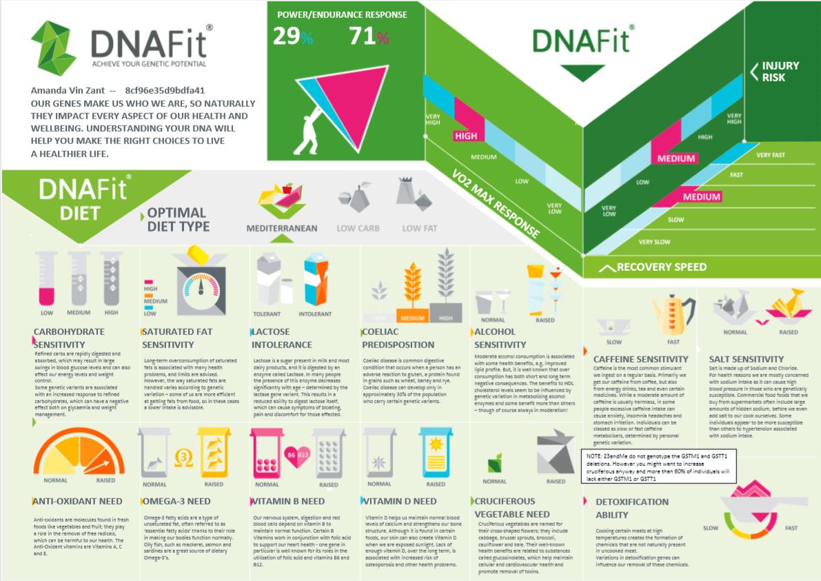 dnafit review